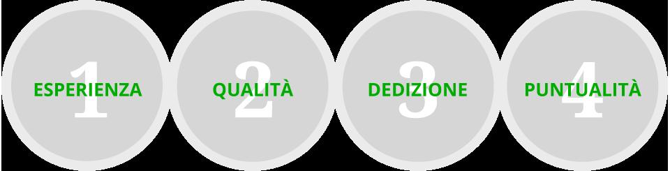 ESPERIENZA - QUALITÀ - DEDIZIONE - PUNTUALITÀ